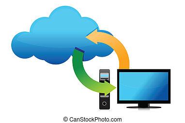 computador, conectado, nuvem