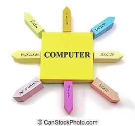 computadora, notas pegajosas, sol