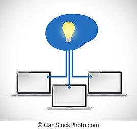 computer mind light bulb illustration design