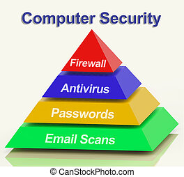 Computer Pyramid Diagram Shows Laptop Internet Safety