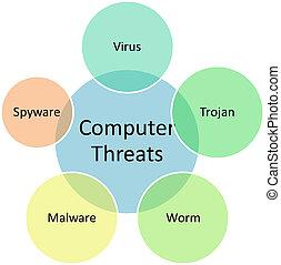 Computer threats business diagram - Computer threats...