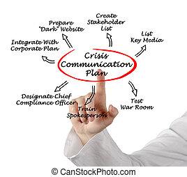 comunicação, crise, plano