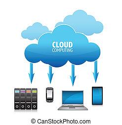 conceito, 3d, nuvem, computando