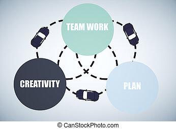 conceito, criatividade