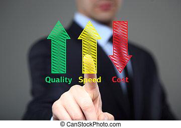 conceito, produto, industrial, aumentado, negócio, velocidade, -, escrita, custo, qualidade, reduzido, homem