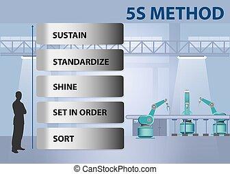 concept, 5s, vecteur, méthode