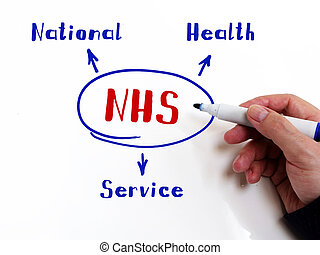 Concept about NHS National Health Service . Fashion and modern office interiors on an background.