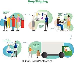 concept, achats, business, collection., exemple, goutte, moderne, illustration, e-commerce, vecteur, cinq, ligne, étapes, plan
