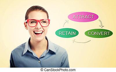 concept, business, converti, femme, attirer, retenir