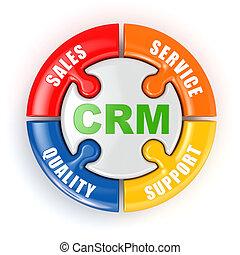 concept., cliente, relación, mercadotecnia, crm.