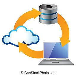 concept, computer, wolk, gegevensverwerking