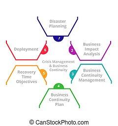 concept., crisi, amministrazione, disastro, affari, recupero, continuità