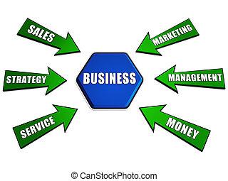 concept, flèches, mots, business, hexagone
