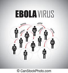 concept, gens, enduisage, graphi, -, épidémie, vecteur, ebola