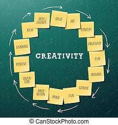 concept, notes, créativité, il, gabarit, poste