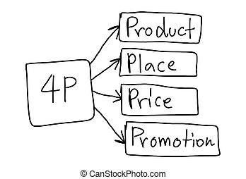 Concept of business system in 4P isolated on white background.