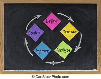 define, measure, analyze, improve, control - concept of ...