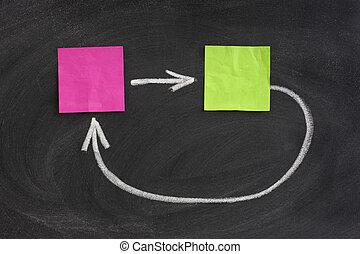 concept of feedback on blackboard - concept of feedback or ...