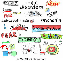 concept of mental disorders
