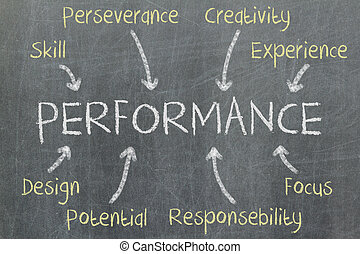Concept of performance written on a blackboard