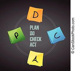 concept of Plan Do Check Act