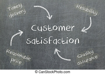 Concept of price, delivery, quality and reliability leading to customer satisfaction, blackboard