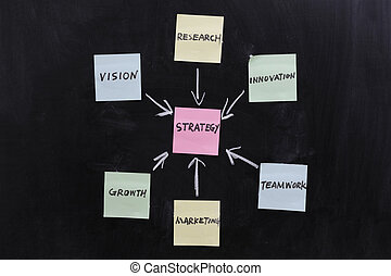 Concept of strategy