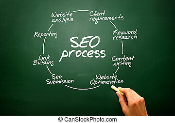 concept, processus, diagramme, questions, tableau