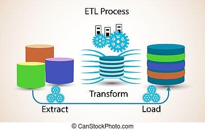 concept, processus, etl, base données