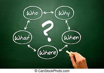 concept, processus, tableau noir, diagramme, questions, tableau