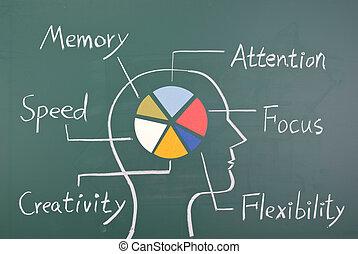 concept, van, zes, vaardigheid, in, menselijke hersenen