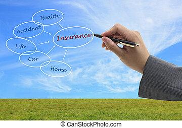 concept, verzekering