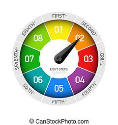 conception, huit, étapes, cycle, élément