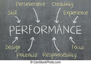 concepto, de, rendimiento, escrito