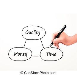 concepto, dinero, tiempo, entre, balance, calidad