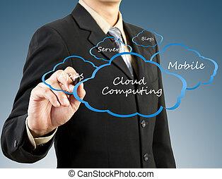 concepto, informática, mano, hombre de negocios, dibujo, nube