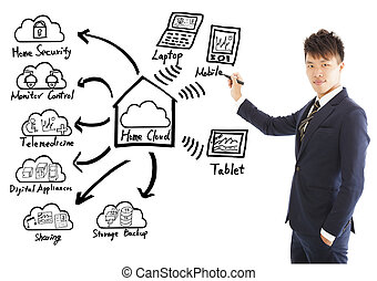concetto, uomo affari, casa, tecnologia, disegno, nuvola