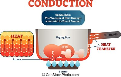 Conduction physics example diagram, vector illustration...