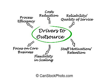 conductores, outsource