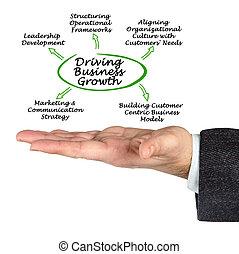 conduite, croissance affaires
