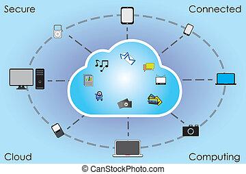 conectado, nuvem, computando