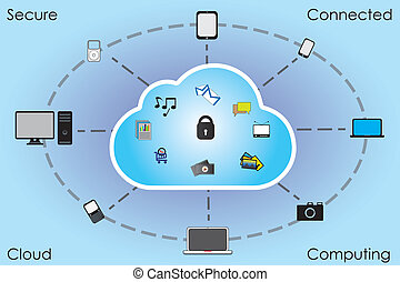 conectado, seguro, nuvem, computando