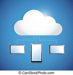 conectado, tablets., armazenamento, nuvem, computando