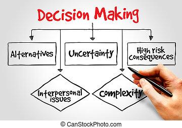 confection, décision
