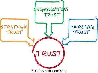 confiança, diagrama, negócio