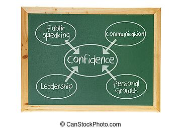 Confidence Concept on Blackboard