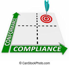 Conformance Vs Compliance Matrix Follow Business Rules...