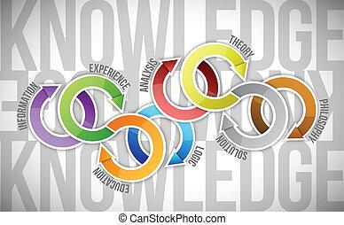conhecimento, conceito, diagrama