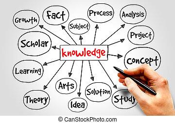 conhecimento, mente, mapa
