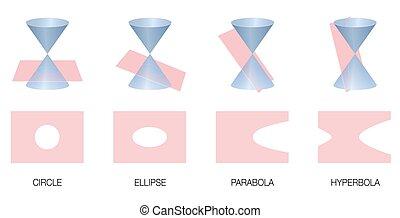 conic, セクション, hyperbola, 楕円, 放物線